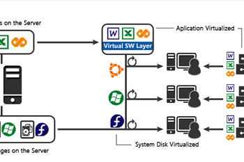Server and Application Virtualization